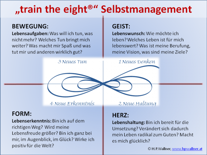 Selbstmanagement mit train the eight - hpwallner