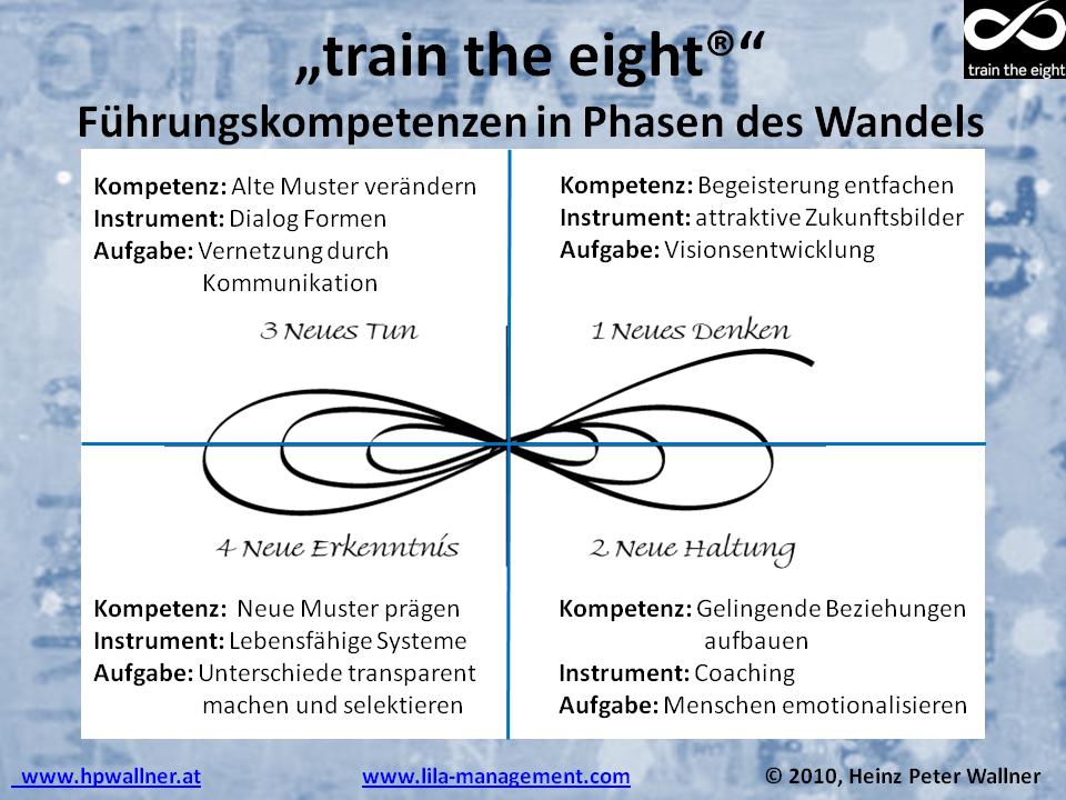 Führungskompetenzen - train the eight