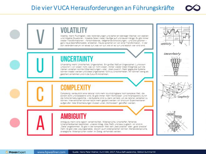 Die Abbildung zeigt die vier Herausforderungen der sogenannten VUCA Welt. Volatility, Uncertainty, Complexity und Ambiguity. Die vier Begriffe werden in wenigen Zeilen beschrieben. Rechts davon finden sich kleine Illustrationen, um die vier Begriffe besser zu verstehen.