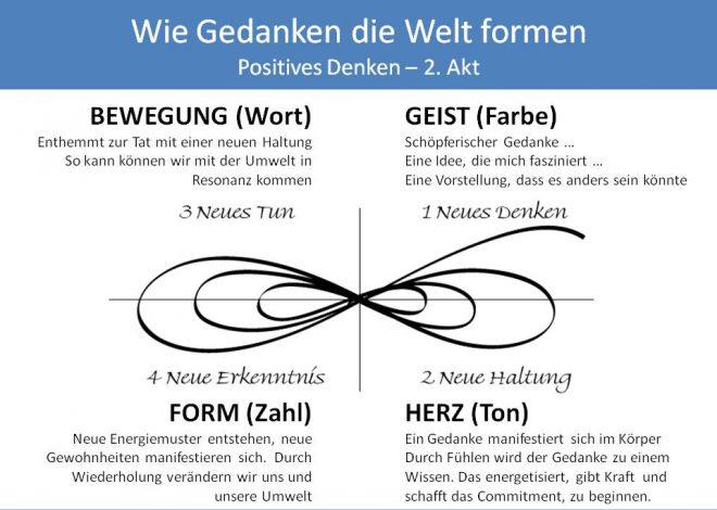 """LILA Management - positives Denken - Wallner: Abbildung des Entwicklungszyklus """"train the eight"""" entlang einer liegenden Acht. Es werden die vier Quadranten GEIST, HERZ, BEWEGUNG, FORM beschrieben."""