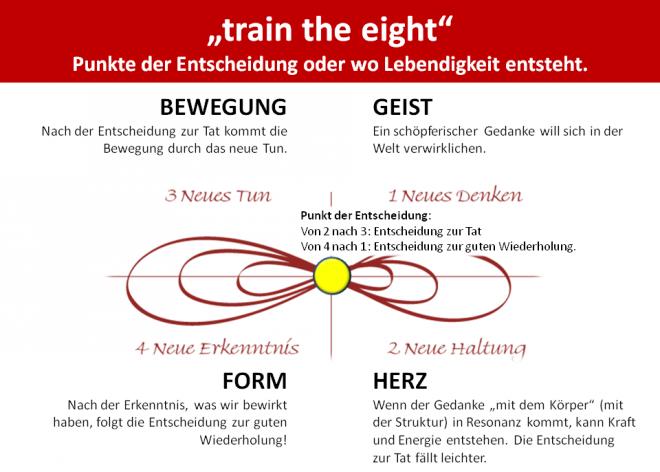 Train the Eight - Punkte der Entscheidung - Wallner 2009: Das Modell zur Entwicklung mit den vier Quadranten GEIST - HERZ - BEWEGUNG - FORM wird mit einer liegenden Acht dargestellt. Der Ursprung der liegenden Acht ist der Entscheidungspunkt.