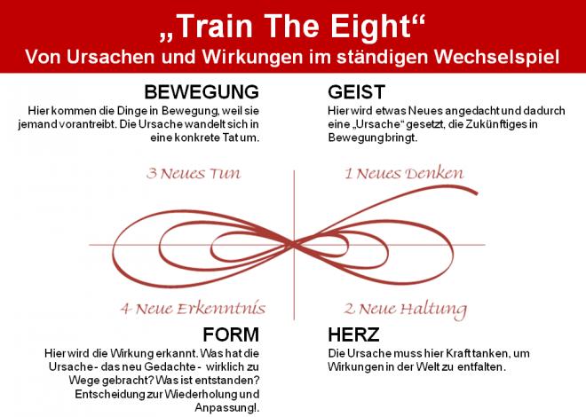 Train the Eight - Ursachen und Wirkungen - Wallner 2009: Entwicklungsmodell entlang einer liegenden Acht im Zyklus GEIST - HERZ - BEWEGUNG - FORM.