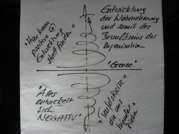 """Formentraum Wirtschaft Nachhaltigkeit - Wallner: Entwicklung als Skizze auf einer Papierserviette. Spirale nach oben als positive Entwicklung, Spirale nach unten als """"Teufelskreise""""-"""