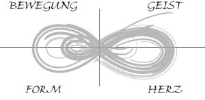 Geist-Herz-Bewegung-Form Zyklus in der liegenden Acht