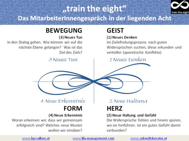 Führung Mitarbeitergespräch - train the eight - wallner 2010