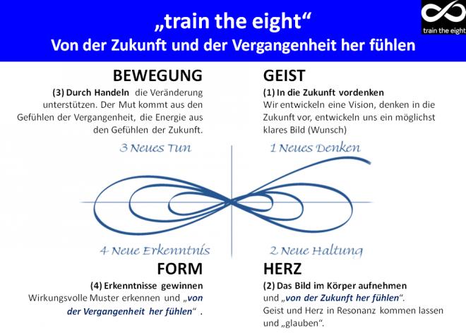 Von der Zukunft her fühlen - train the eight - hpwallner 2010: Abbildung einer liegenden Acht. Sie ist in vier Quadranten unterteilt - rechts oben ist der GEIST, rechts unten das HERZ, links oben die BEWEGUNG und links unten die FORM. Gesamt wird der Geist-Herz-Bewegung-Form Zyklus gezeigt.