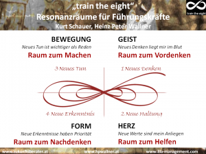 Train the Eight - Resonanzräume für Führungskräfte 2010