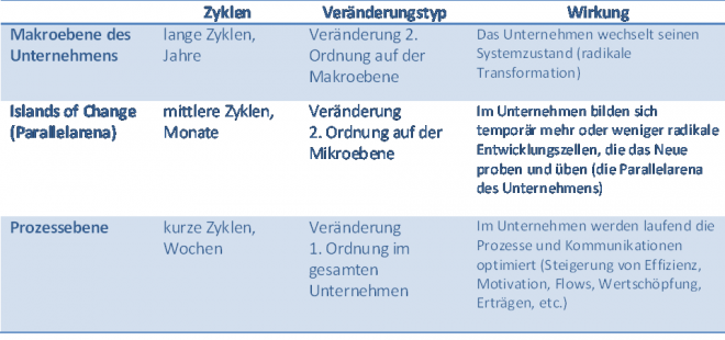 Veränderung des Unternehmens und Veränderung im Unternehmen