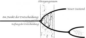 Bifurkation - Im Übergangsraum zwischen zweit Systemzuständen