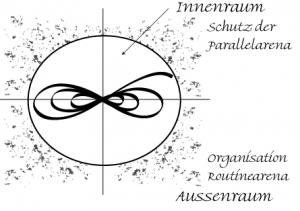 Experimentierraum - die Parallelarena im Unternehmen
