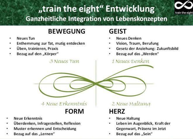 Ganzheitliche Entwicklung des Menschen - train the eight: Dargestellt ist der Geist-Herz-Bewegung-Form Zyklus entlang der liegenden Acht.