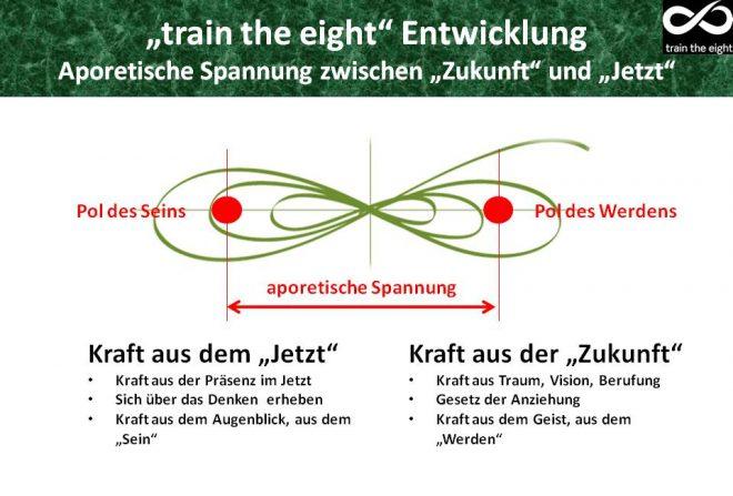 Aporie zwischen Sein und Werden - train the eight: Abbildung der liegenden Acht mit den beiden Brennpunkten als Pole. Der eine Pol ist das SEIN, der andere Pol ist das WERDEN.