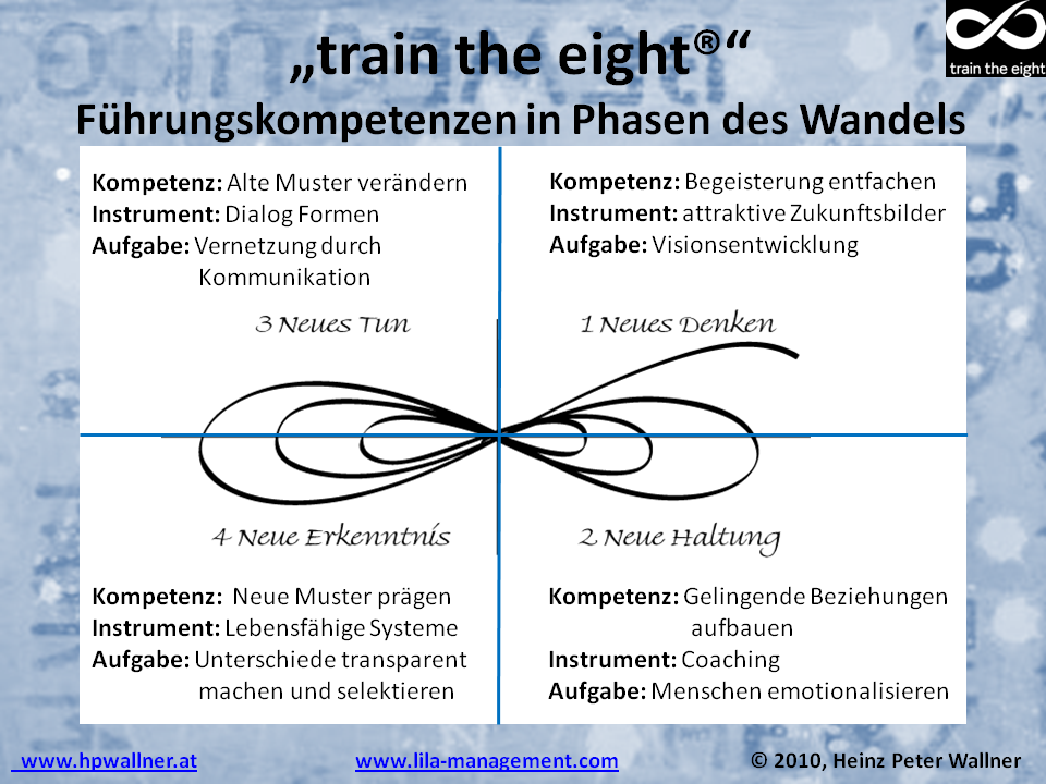 Führungskompetenzen - train the eight