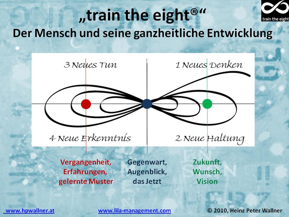 Mensch in Entwicklung in Zeitinterbeing - train the eight - hpwallner
