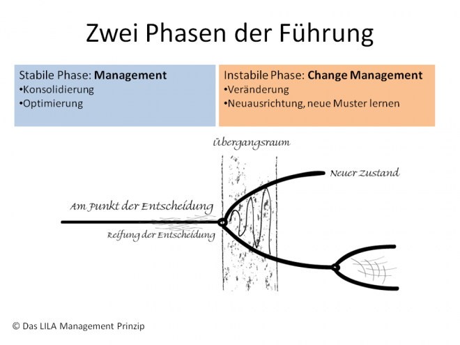 Zwei Phasen der Führung (train the eight)
