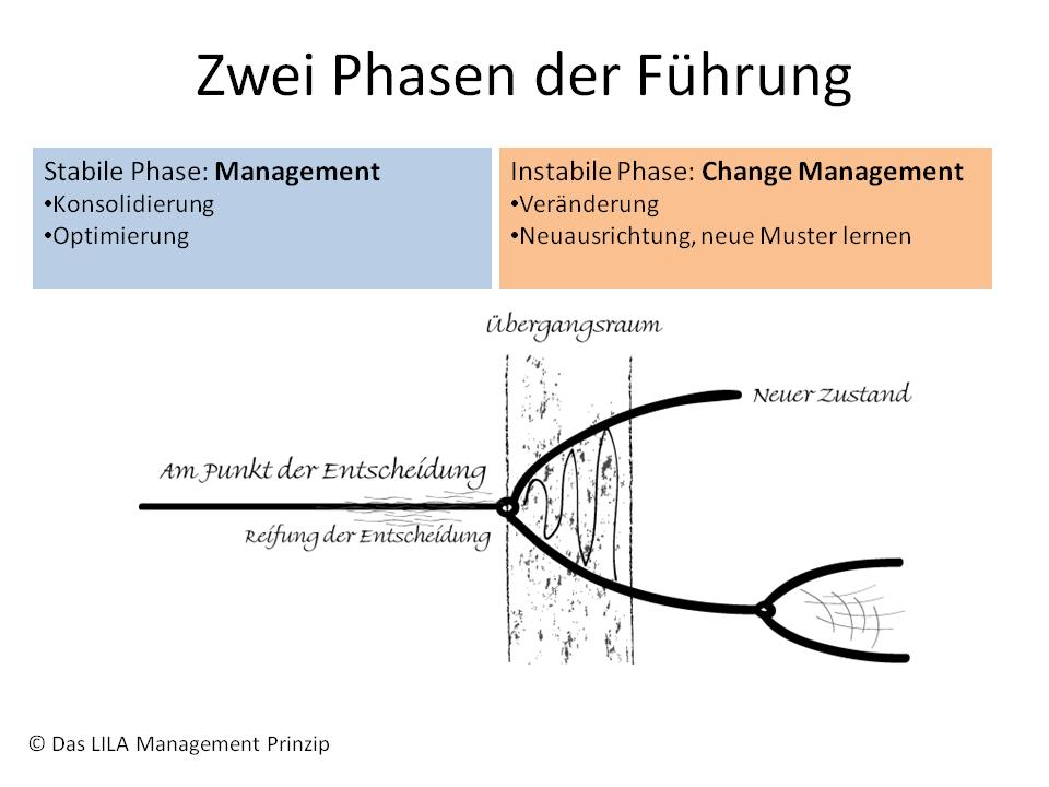 Zwei Phasen der Führung (train the eight)
