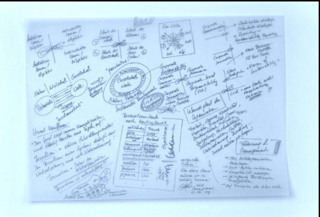 train the eight - Rahmenbild Vielfalt Nachhaltigkeit - 2011: Bild einer Handskizze auf Papier mit einen schwarzen Stift. Unterschiedliche Ideen für die Entwicklung werden kurz skizziert. Es entsteht ein kreatives Gesamtbild voller Ideen.