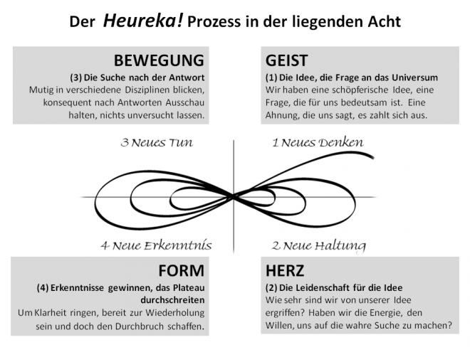 Der Heureka! Prozess - train the eight: Der Geist-Herz-Bewegung-Form Zyklus entlang der liegenden Acht wird dargestellt.