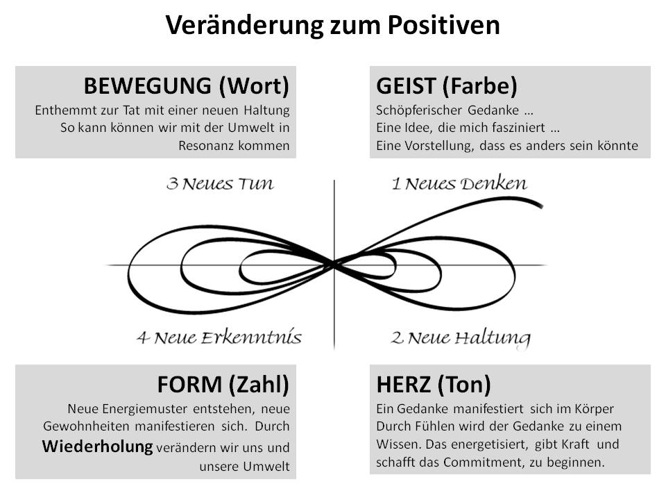 Geist - Herz - Bewegung - Form - Zyklus