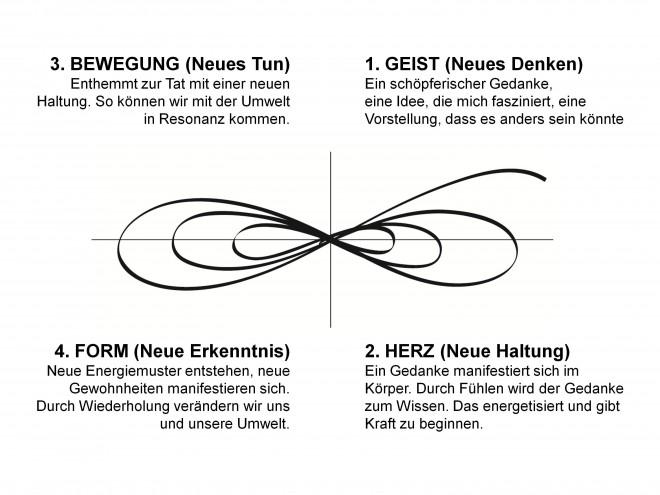 """Abbildung des """"train the eight"""" Entwicklungsmodells. Gezeigt wird eine liegende Acht in mehrfachen Schleifen, die sich nach rechts oben öffnet. der Quadrant rechts oben wird GEIST, der rechts unten HERZ, der links oben BEWEGUNG und der links unten FORM genannt. Es ist der Geist-Herz-Bewegung-Form Zyklus entlang der liegenden Acht in dauernder Wiederholung."""