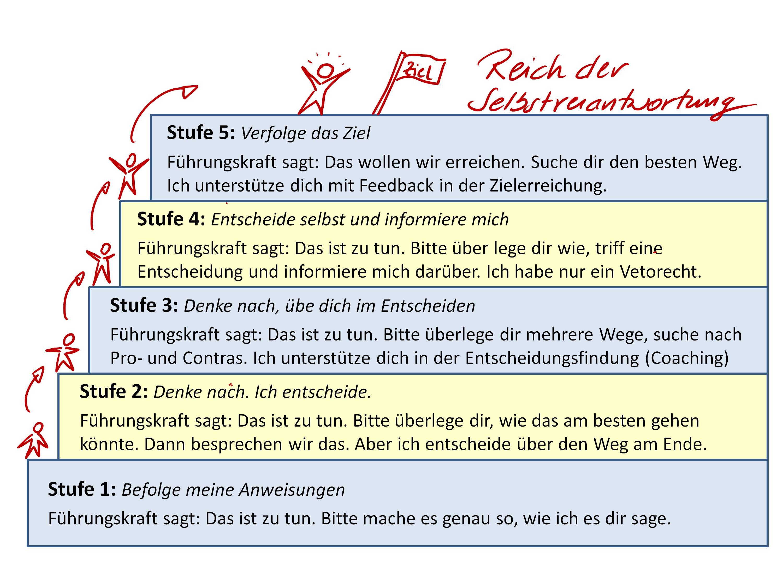 Fünf Stufen der Delegation - Selbstverantwortung - Dr. Heinz Peter ...