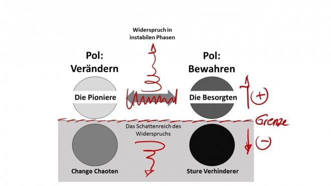 Widerspruchsmatrix Verändern - Bewahren - instabile Phase - Heinz Peter Wallner. Es werden die Rollen Pioniere, Chaoten und Besorgte, Verhinderer dargestellt.
