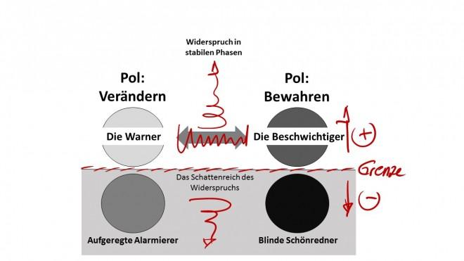 Widerspruchsmatrix Verändern - Bewahren - stabile Phase - Heinz Peter Wallner. Es sind die Rollen: Warner, Alamierer und Beschwichtiger, Schönredner definiert. Diese Rollen werden in stabilen Phasen wahrgenommen.