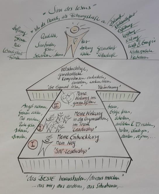 Drei Ebenen der Entwicklung für Führungskräfte - Heinz Peter Wallner - BILD: ein gezeichneter großer Pfeil, der nach oben zeigt. An der Pfeilspitze wird das Ziel als Sonne dargestellt. Der Pfeil ist in drei Schritte unterteilt, die die drei Ebenen der Entwicklung symbolisieren.