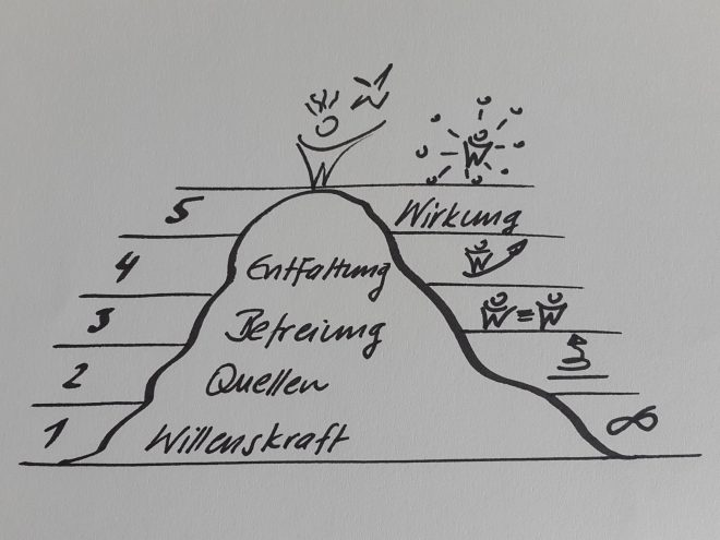 Self Leadership - Den Berg erklimmen - Take Five - Heinz Peter Wallner