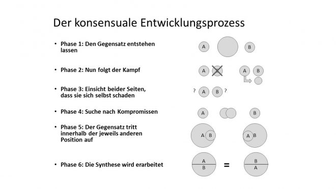 (c) Gerhard Schwarz, Konfliktmanagement