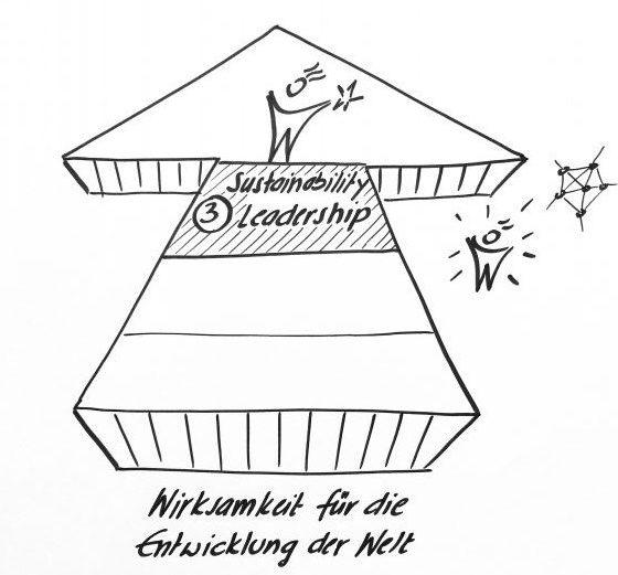 Quelle: Fokus Self-Leadership. Abb: Heinz Peter Wallner