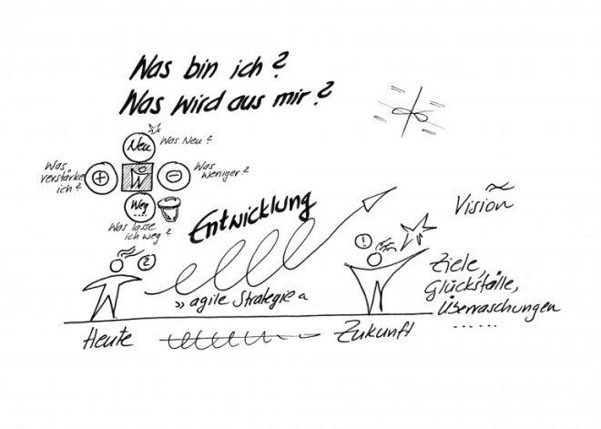 Self-Leadership - Zukunft agil entwickeln - hpwallner