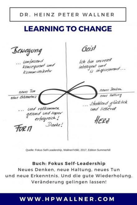 Abbildung der liegenden Acht: Der Zyklus der Entwicklung Neues Denken, Neue Haltung, Neues Tun, Neue Erkenntnis