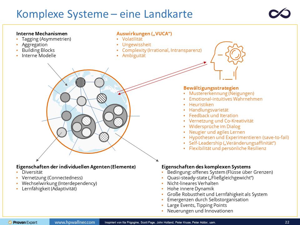 Die Landkarte der Komplexität ist eine Abbildung mit Bild und Text. Zentral findet sich eine einfache Darstellung eines komplexen Systems. Kleine Kreise symbolisieren die Elemente, die durch Striche – die Vernetzung – verbunden sind. In Textblöcken finden sich: die Eigenschaften, die Mechanismen, die Auswirkungen und die Bewältigungsstrategien, die in diesem Artikel beschrieben sind.