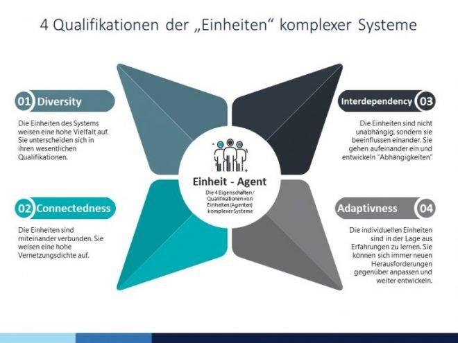 Die Abbildung wurde einer Powerpoint-Datei entnommen. Sie zeigt eine visuelle Darstellung von vier Qualifikationen von Agenten komplexer Systeme. In der Mitte ist eine sternförmige Grafik mit vier Spitzen in vier Farben: Dunkelgrau – Interdependency, Grau – Adaptivness, Blau-grün – Diversity, Türkis – Connectedness.