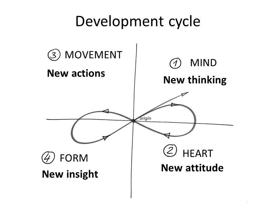 "TRAIN THE EIGHT – The development model ""train the eight"" is a development and learning model. It is holistic in its approach, because it takes into account the importance of emotional-intuitive decisions with the ""Heart Quadrant""."